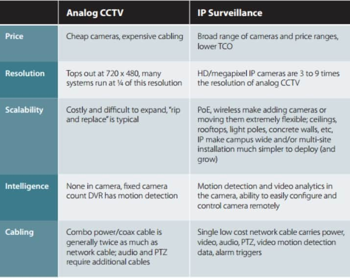 Advantages of Installing an IP Camera