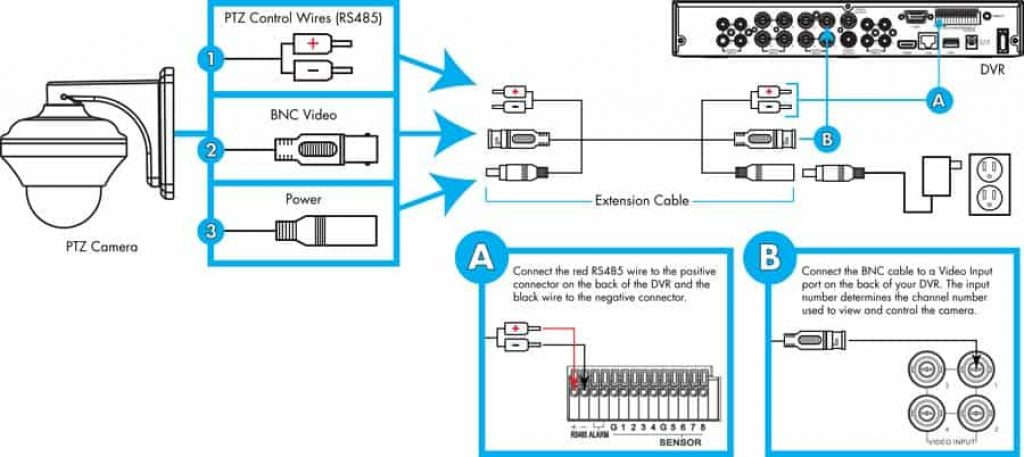 Complete installation diagram for a single PTZ camera installation