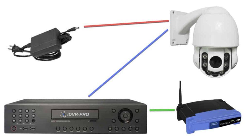 PTZ camera and the DVR