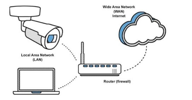 Port Forwarding Capability camera