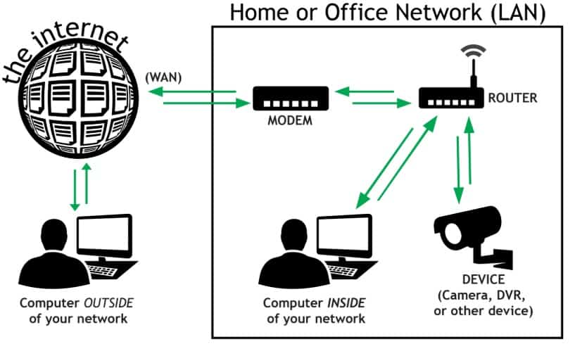 Remotely Access Your Network Camera