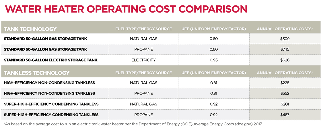 water heater operational cost